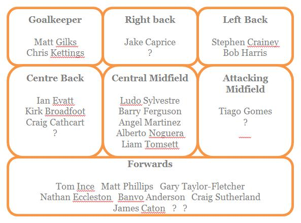 TD's Suggested Blackpool Squad - 2013/14