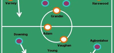 Blackpool v Aston Villa Review