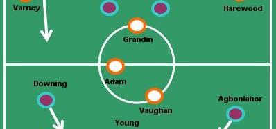 Blackpool v Aston Villa Review