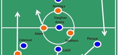 Blackpool v Everton Match Review